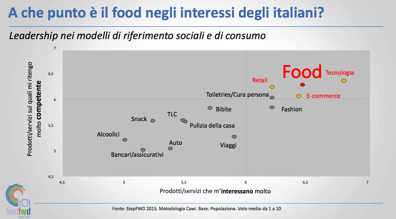 la comunicazione food nell'era digitale